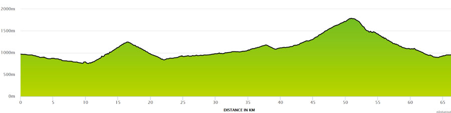Graphic of climb profile for Col de Bassacheux