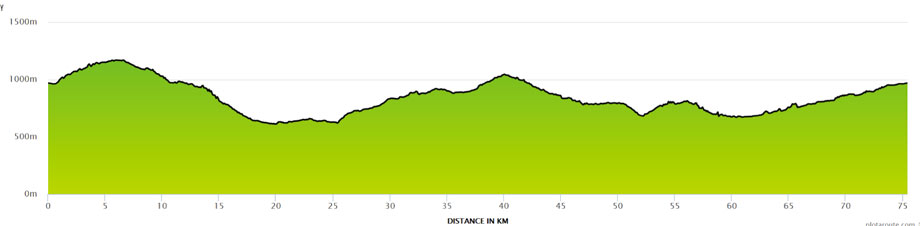 Graphic of climb profile for Col de Jambaz