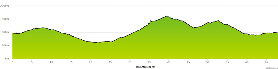 Graphic of climb profile for Col de la Ramaz