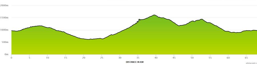 Graphic of climb profile for Col de la Ramaz