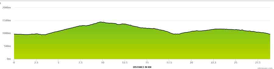 Graphic of climb profile for Col de lEncranez