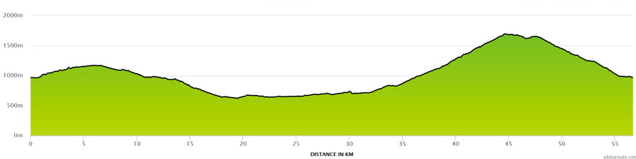 Graphic of climb profile for Joux Plane
