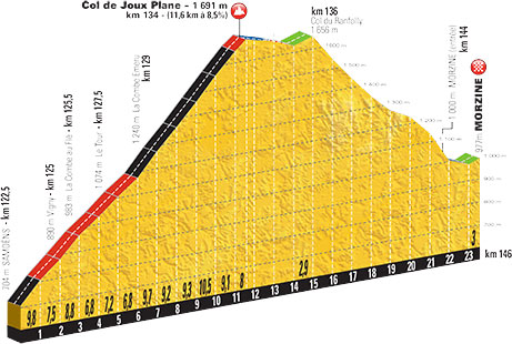 Tour de France chart 2